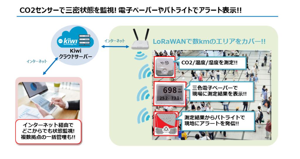 CO2センサーで三密状態を監視! 電子ペーパーやパトライトでアラート表示!!