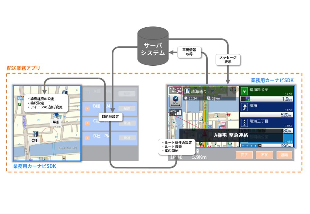 biznavi配送システム例