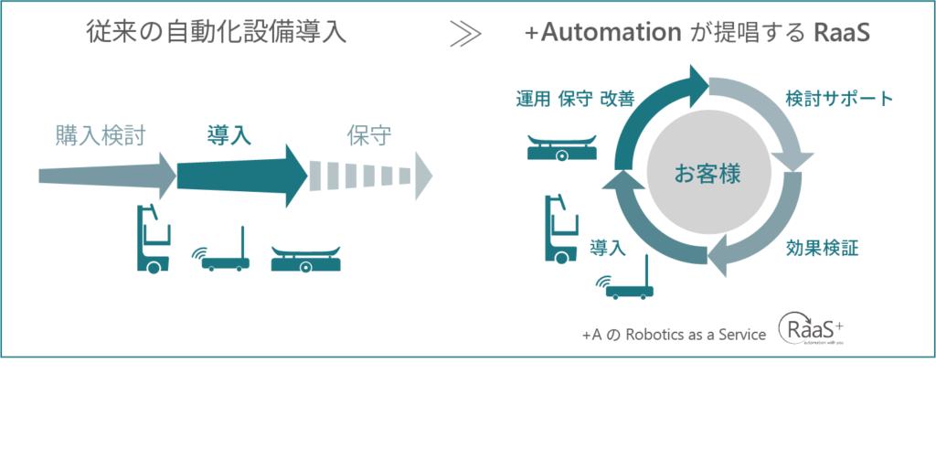 +Automationのサブスクリプションサービス
